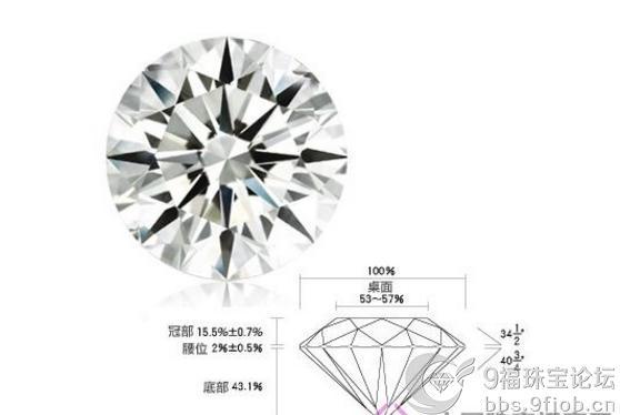 主流钻石切割形状背后的寓意